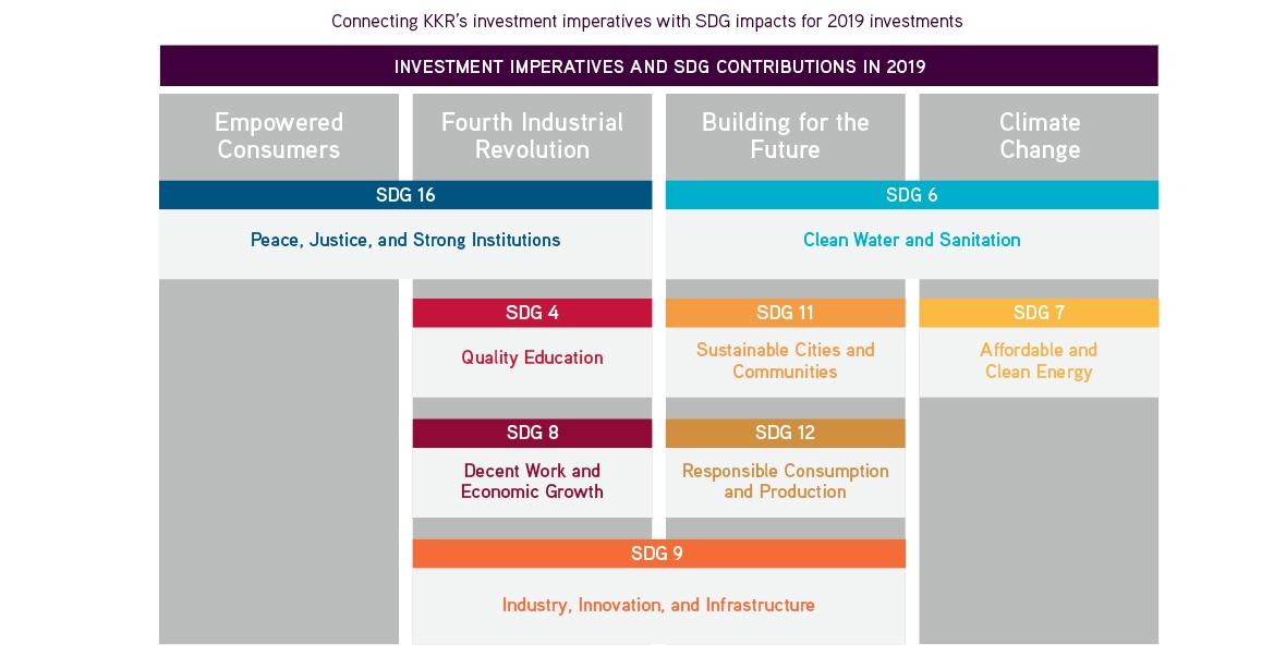 Impact SDG imperatives3